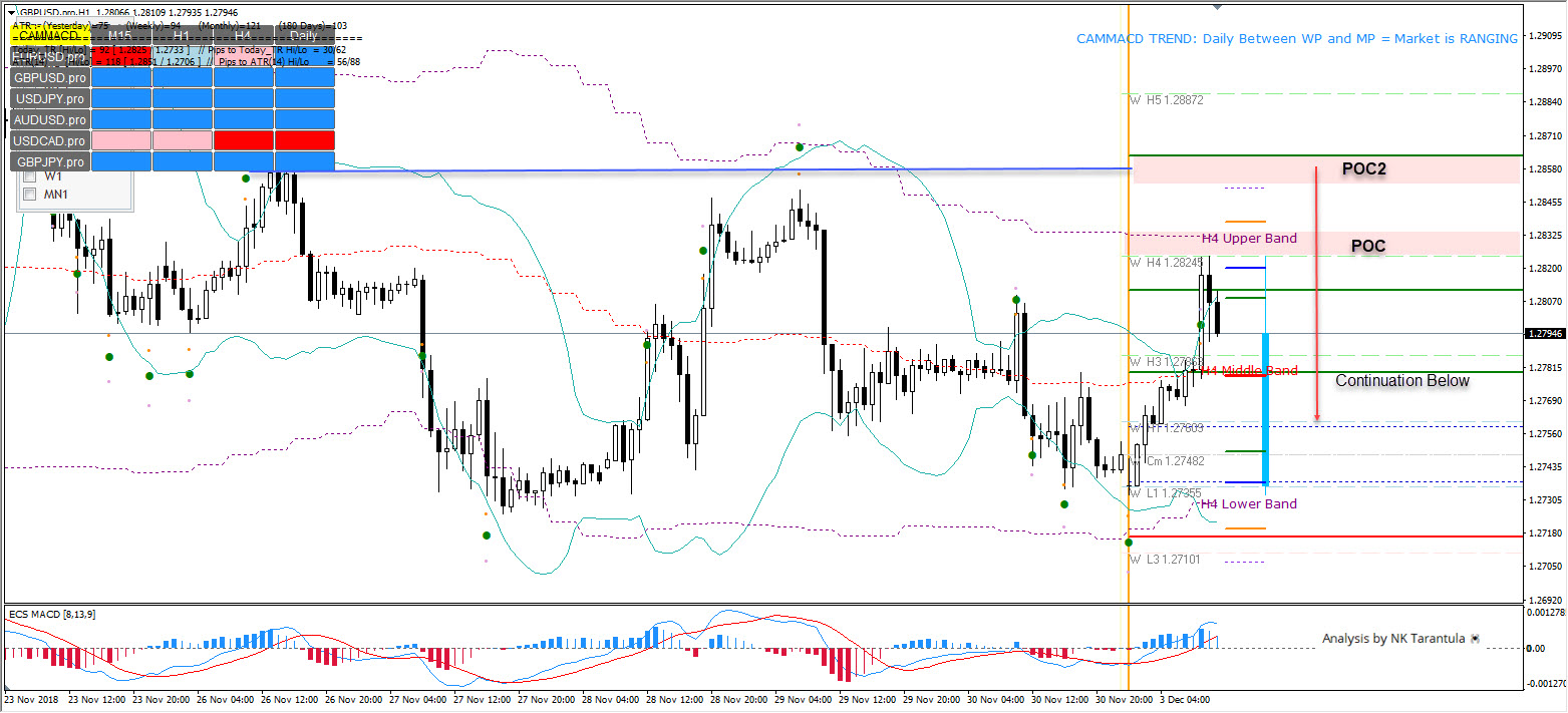 GBP/USD Risk Appetite Still High But the Cable Should Drop
