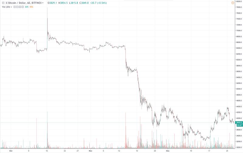 BTCUSD 3 month chart