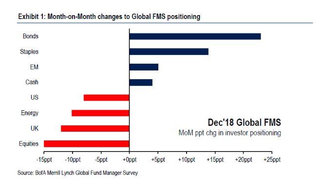 MoM PPT CHG in Investor Positioning