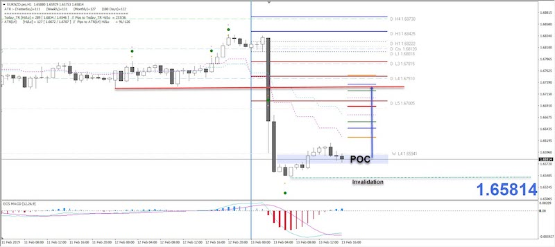 EUR/NZD Possible Correction After a Huge Drop