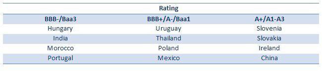 Credit Rating EM