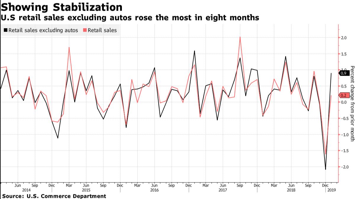 US Retail Sales March 2019