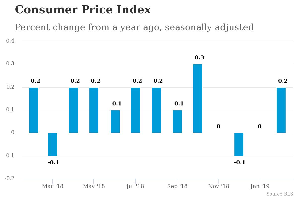 US Consumer Price Index for February Month