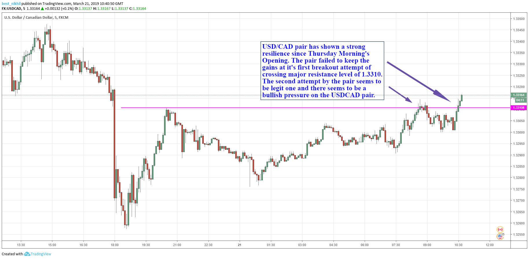 USDCAD 5 Min 21 March 2019