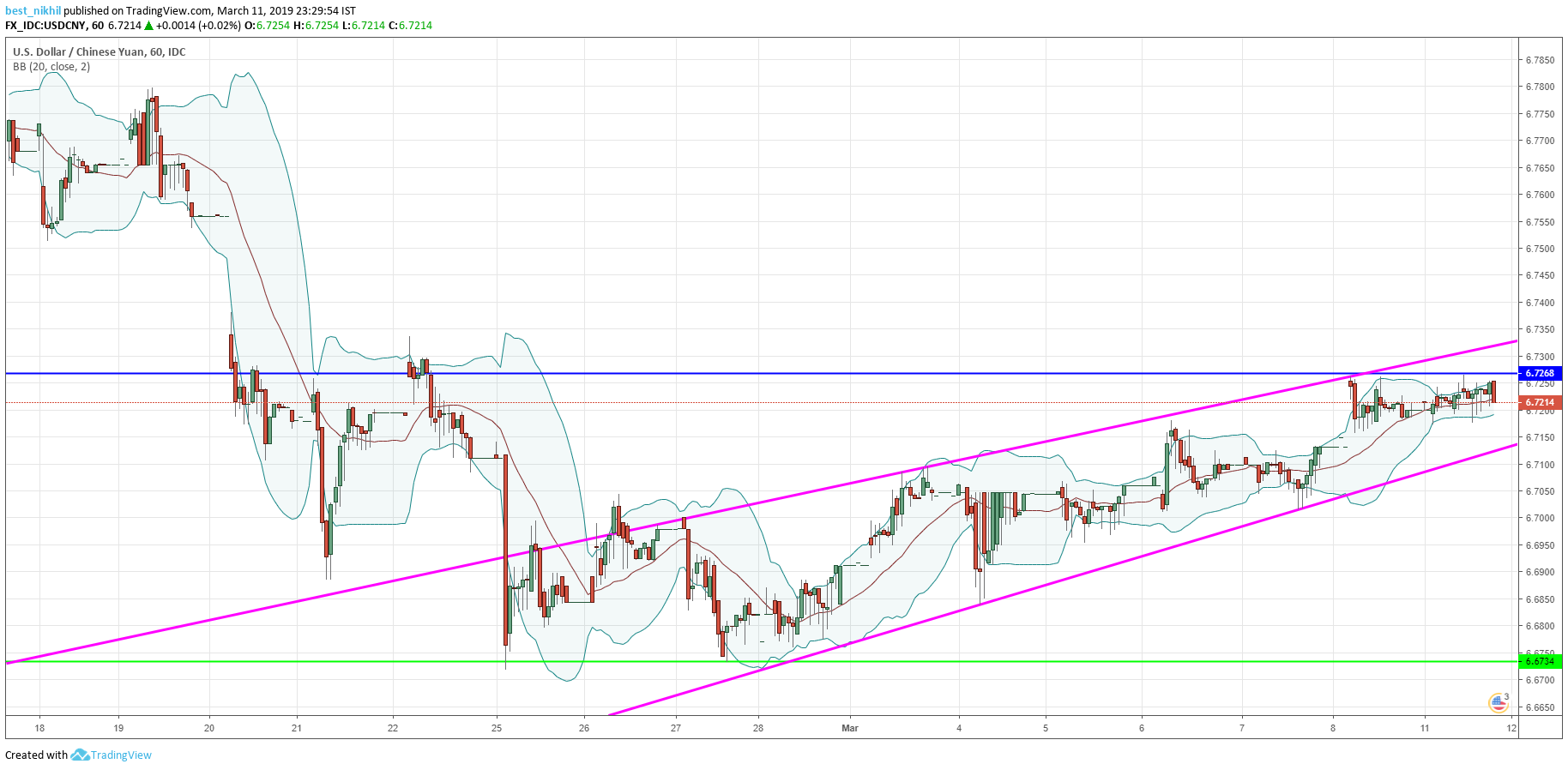 USDCNY Chart 11 March 2019