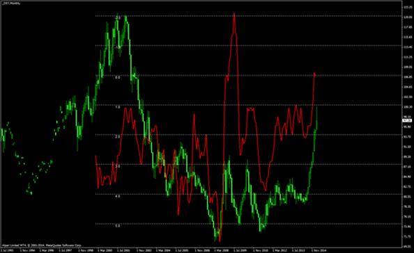CPI & USD Index Correlation