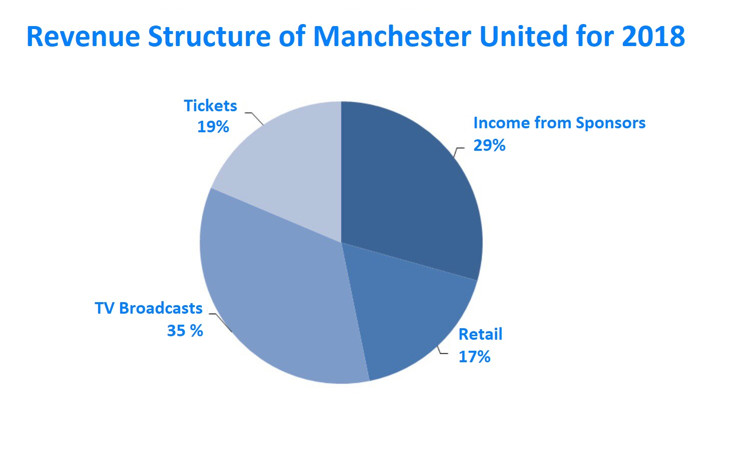 Revenue of Manchester United for 2018