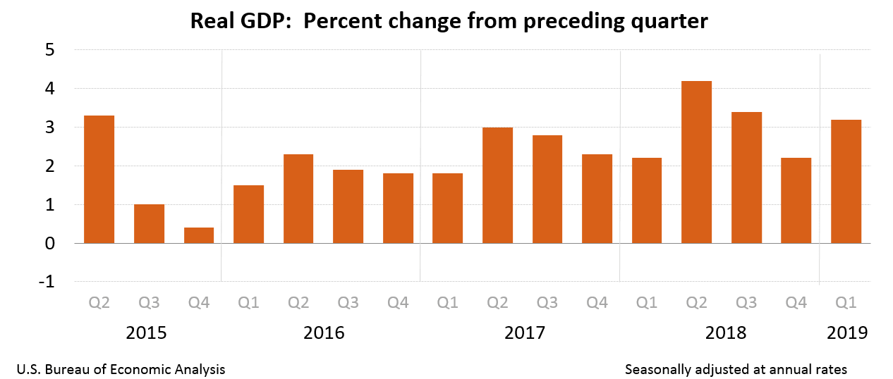 US annualized GDP quarterly performance to Q1 2019
