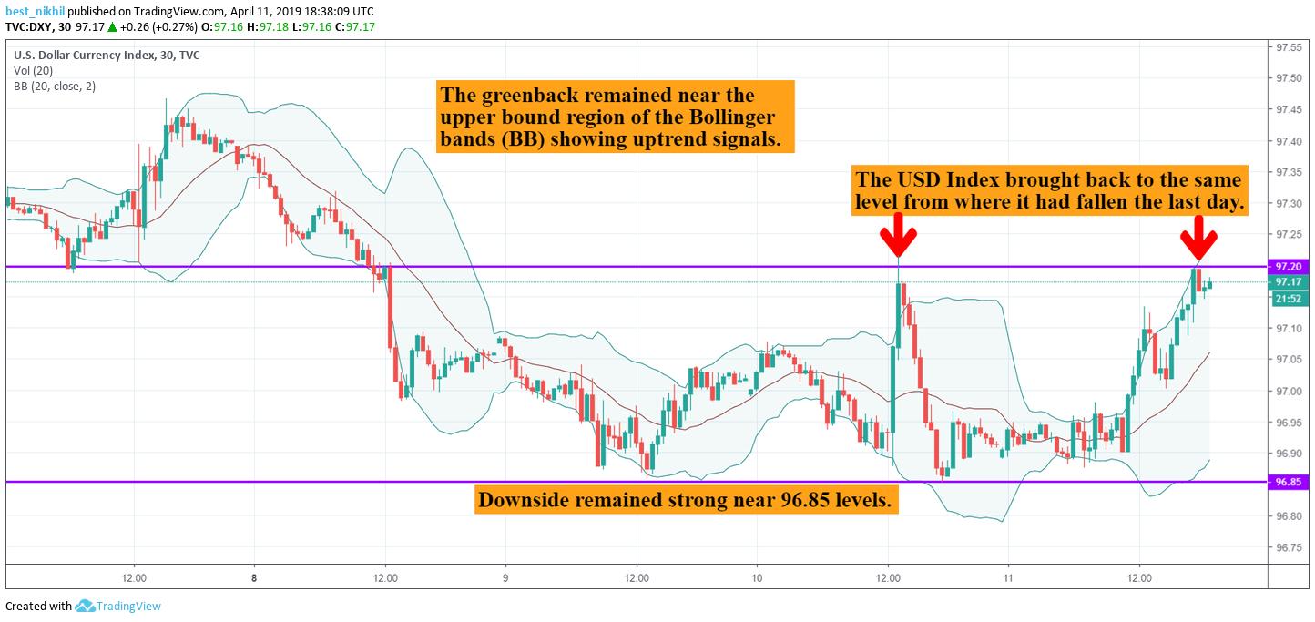 USD Index 30 Min 11 April 2019