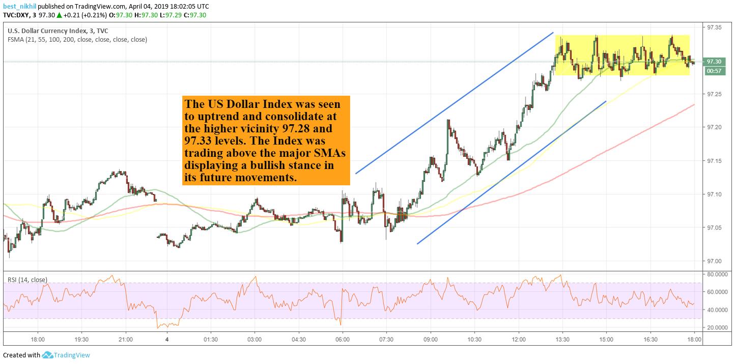 USD Index 5 Min 4 April 2019