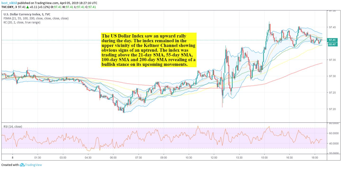 USD Index 5 Min 5 April 2019