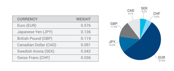 weight of currencies