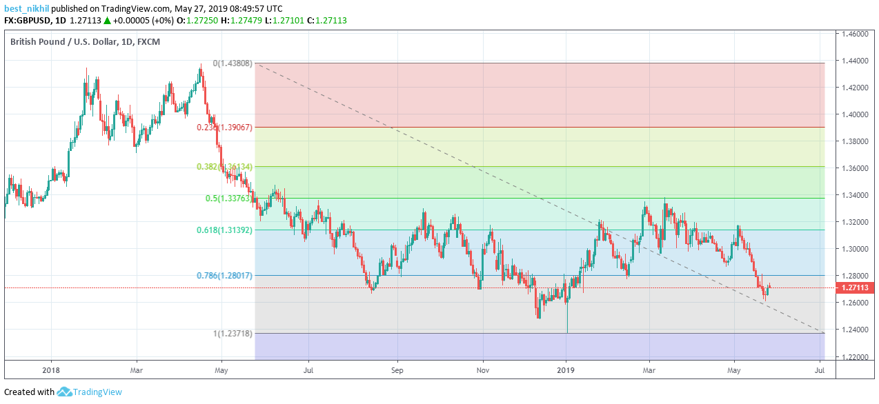 GBPUSD 1 Day 27 May 2019