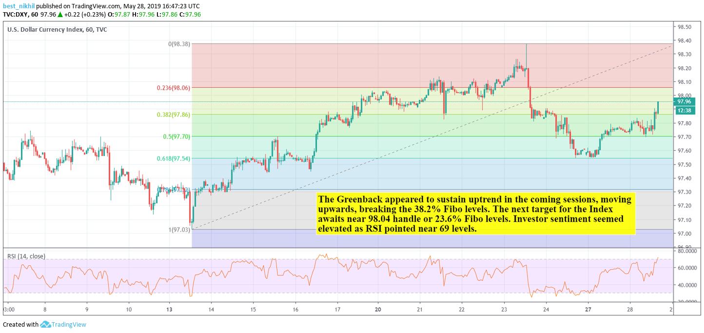US Dollar Index 60 Min 28 May 2019