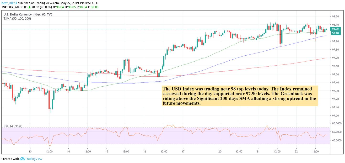 USD Index 60 Min 22 May 2019