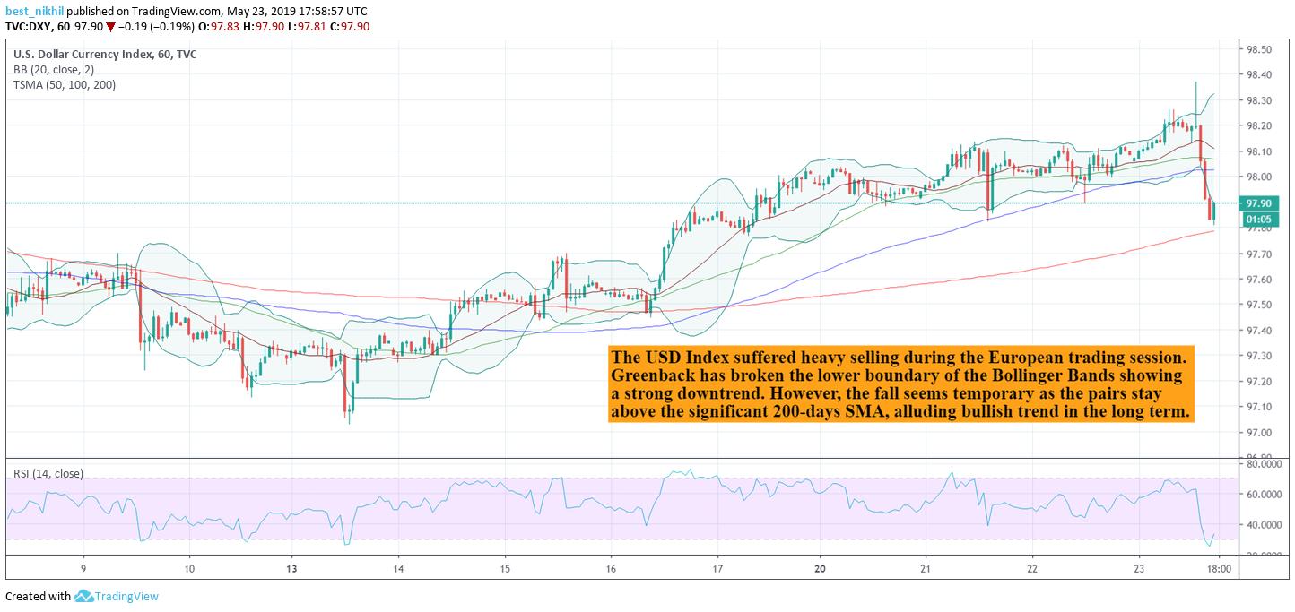 USD Index 60 Min 23 May 2019
