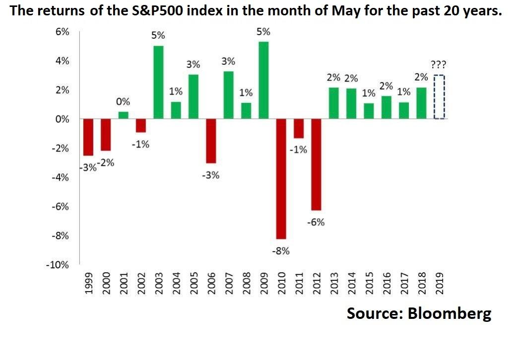 S&P500 returns