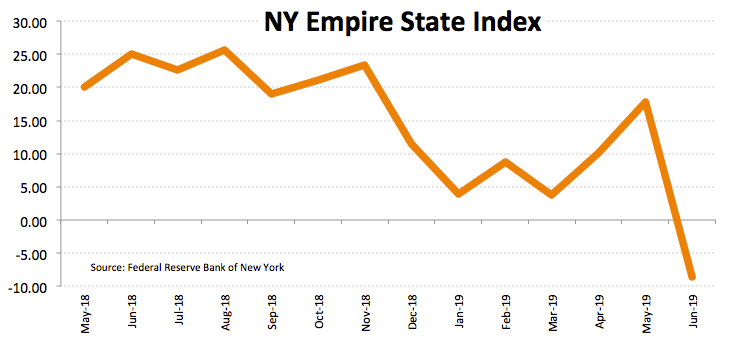 NY June Empire State Manufacturing Index