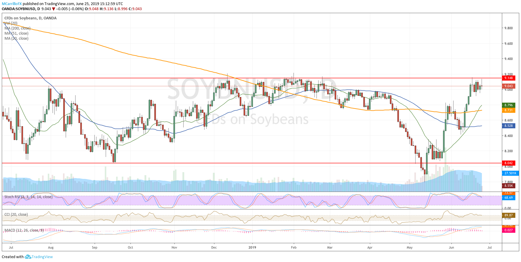 Soybeans Daily chart June 25