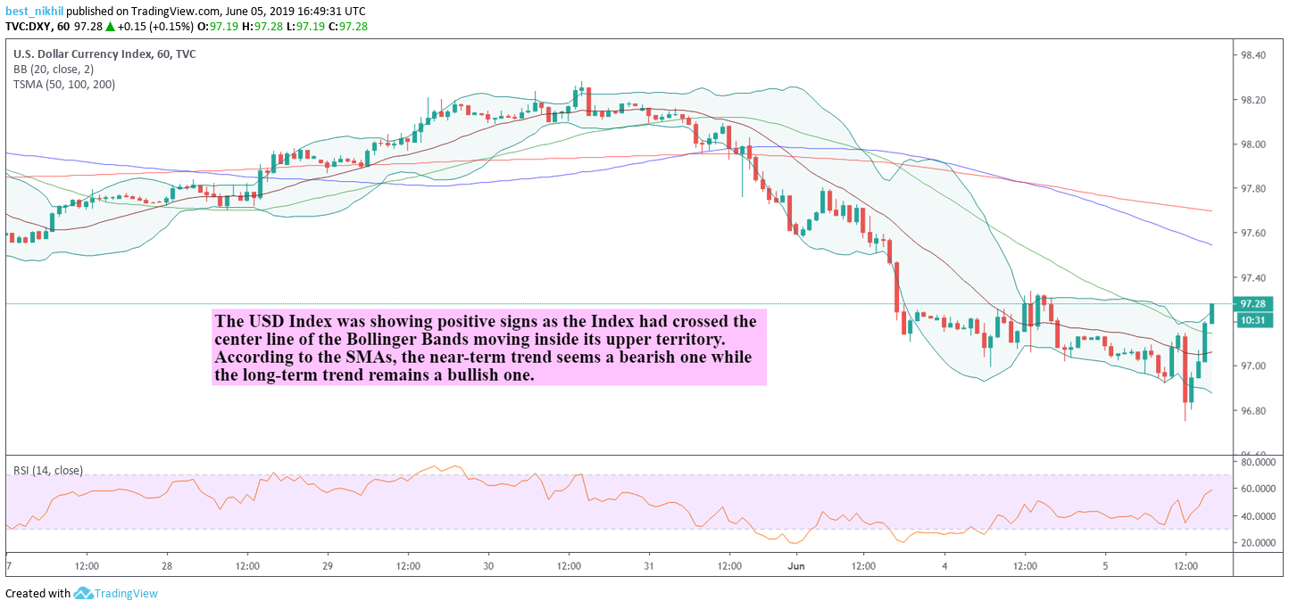 US Dollar Index 60 Min 05 June 2019