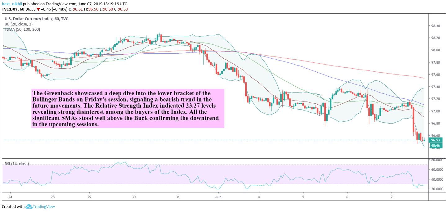 US Dollar Index 60 Min 07 June 2019