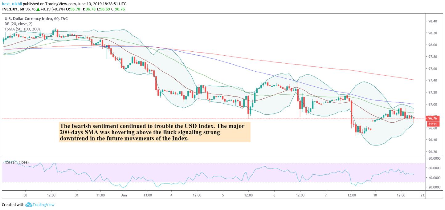 US Dollar Index 60 Min 10 June 2019