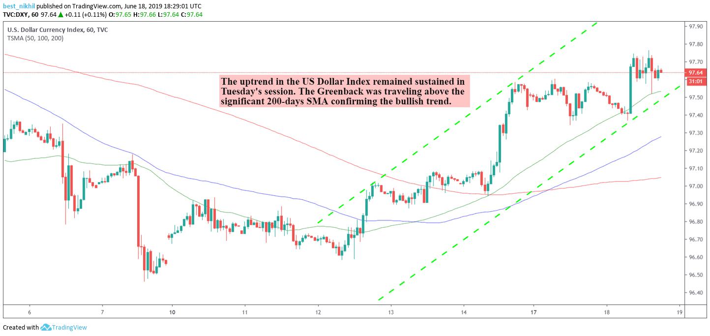 US Dollar Index 60 Min 18 June 2019