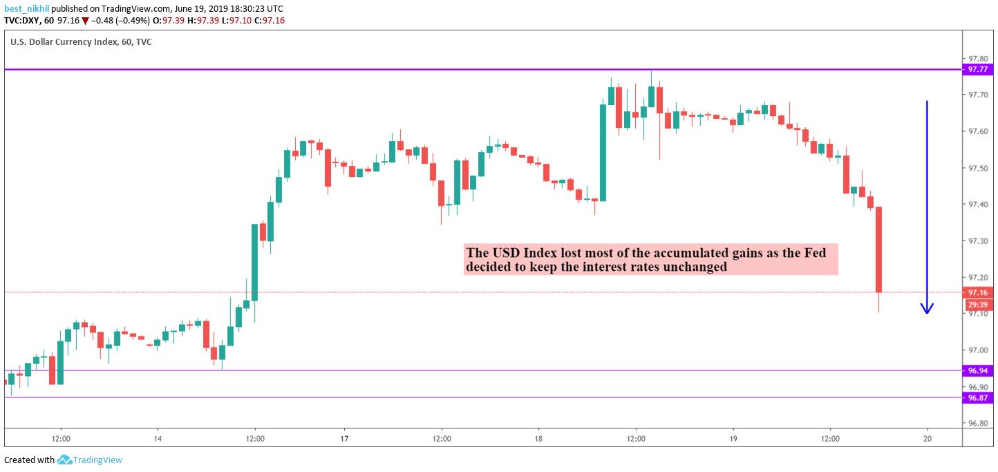 US Dollar Index 60 Min 19 June 2019