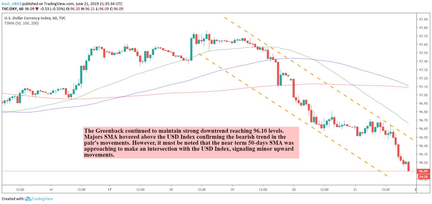 US Dollar Index 60 Min 21 June 2019