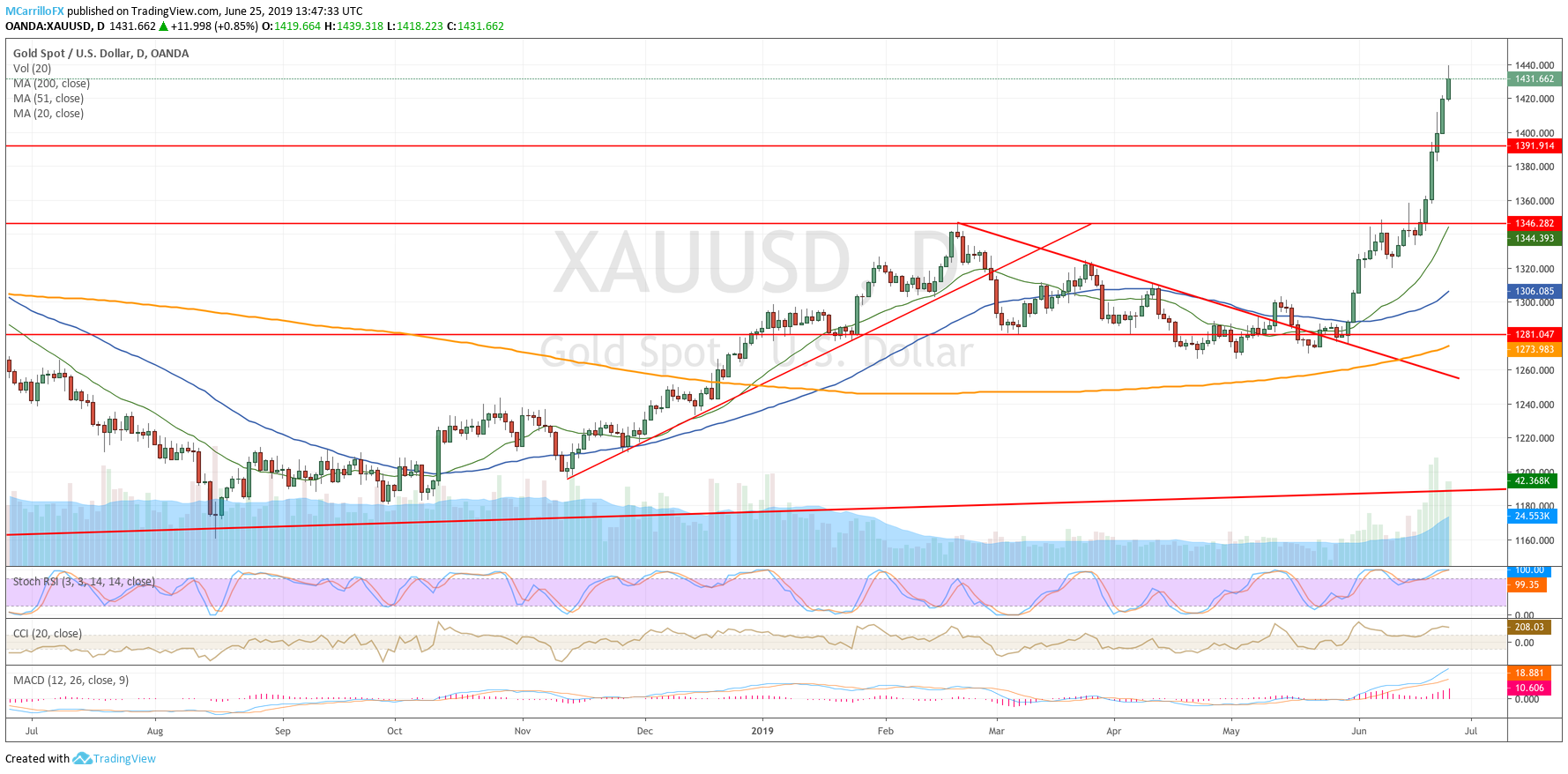 XAUUSD daily chart June 25