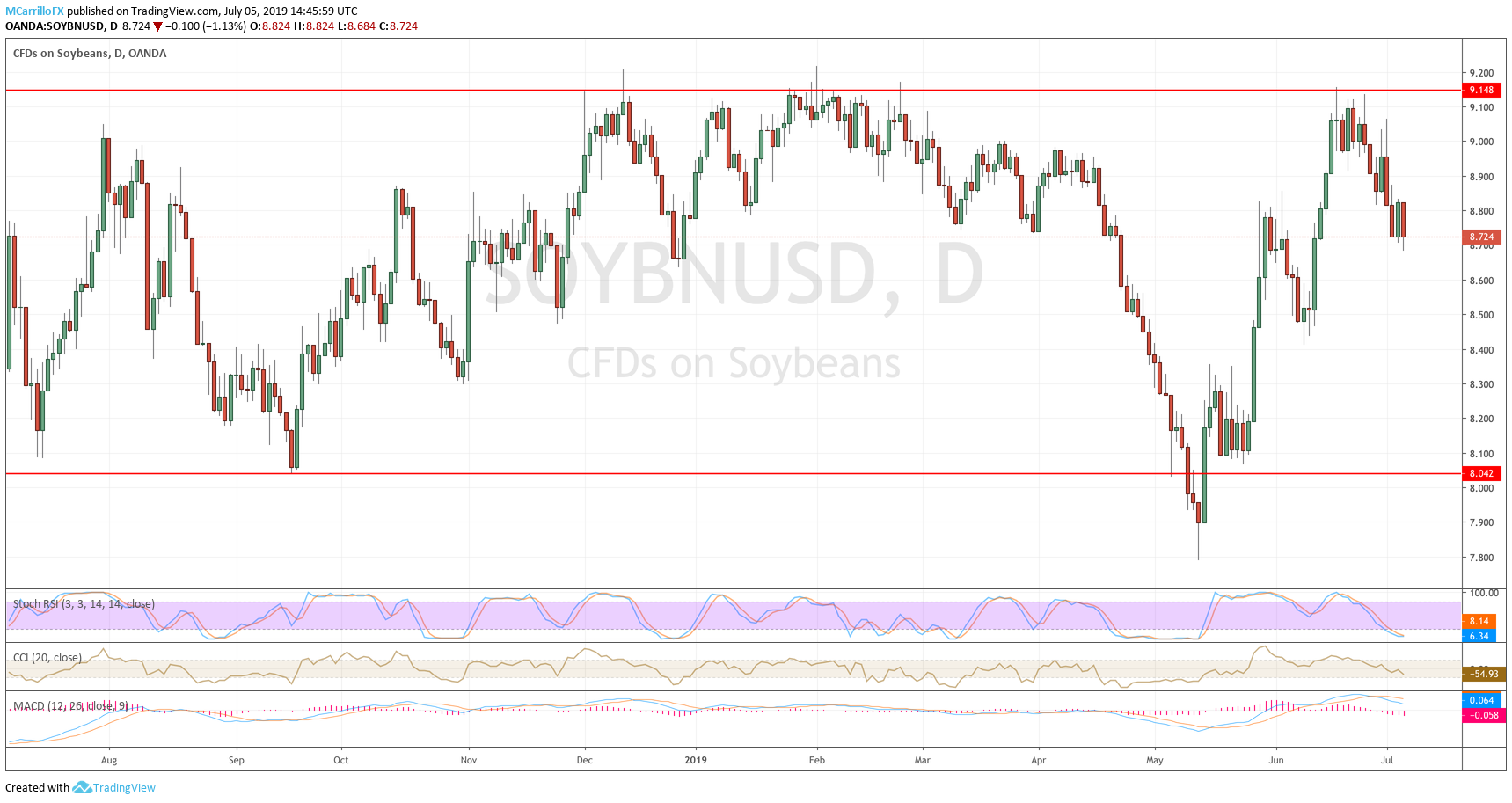 Soybean daily chart July 5