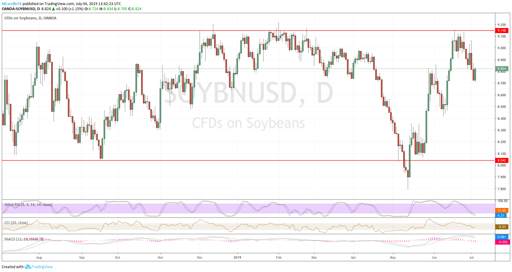 Soybean daily prices chart July 4