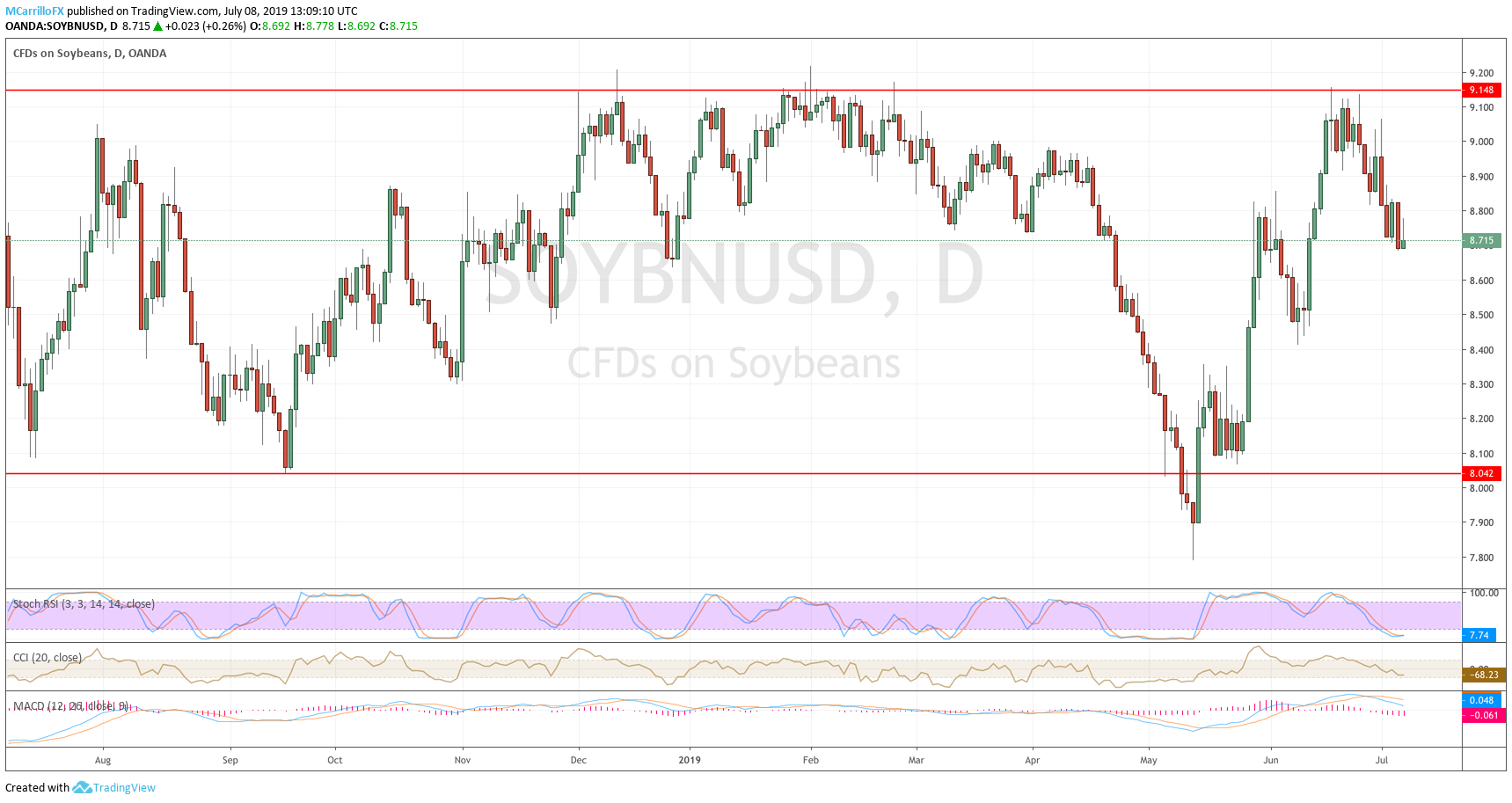 Soybean rices daily chart July 8