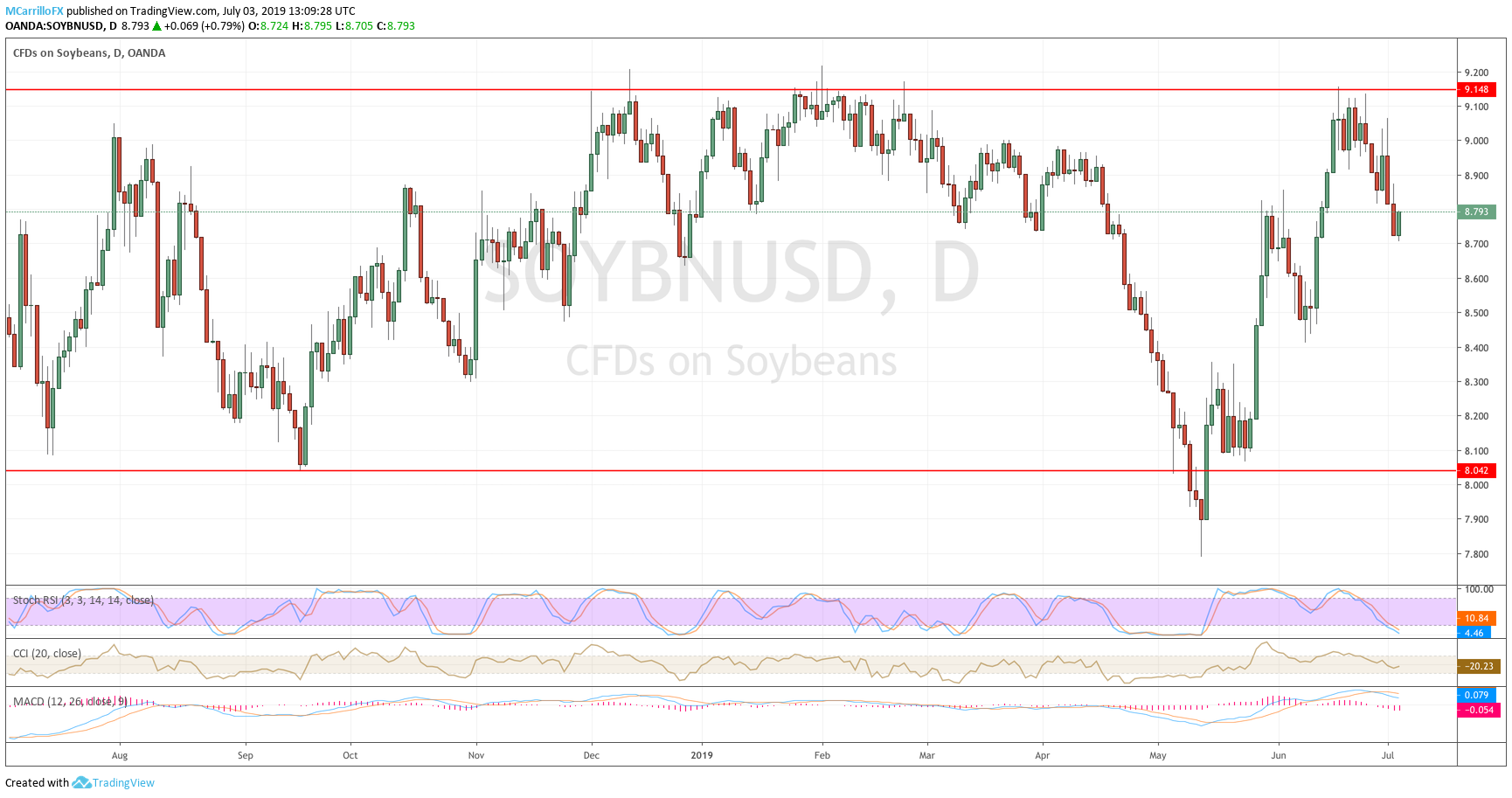 Soybeans daily chart July 3