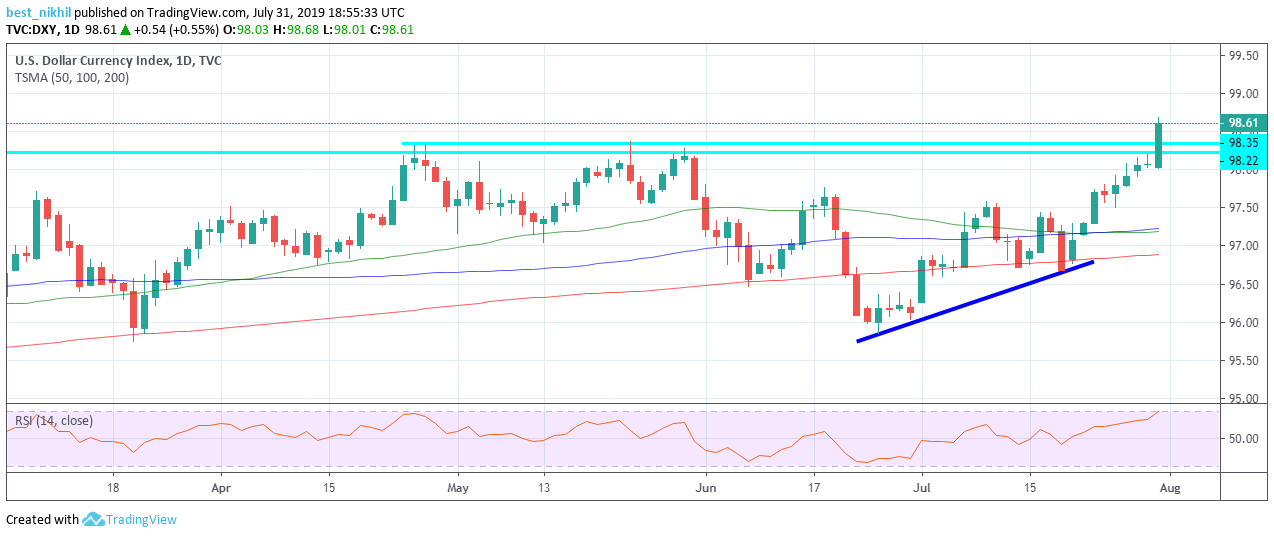 US Dollar Index 1 Day 31 July 2019