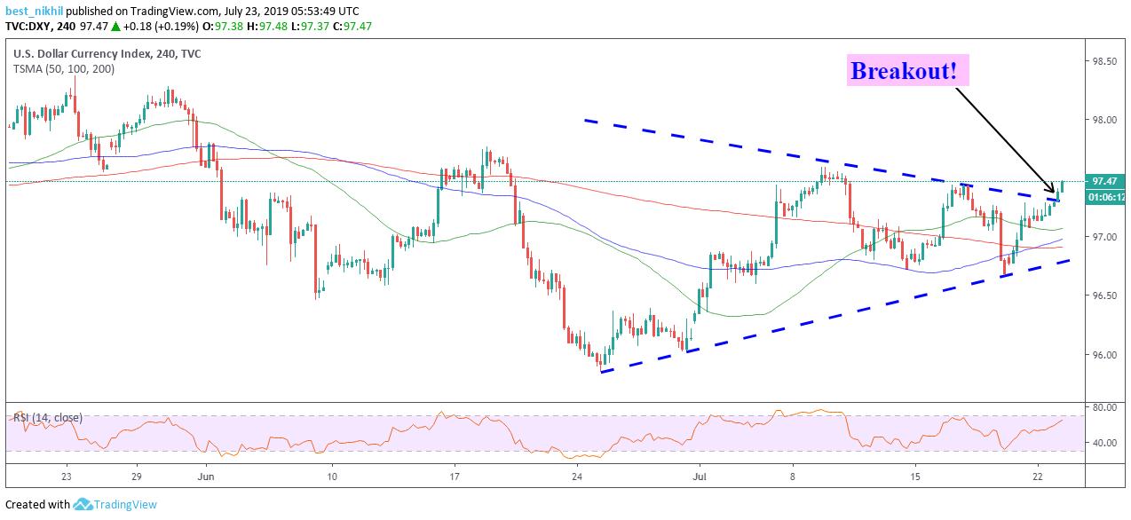 US Dollar Index 240 Min 23 July 2019