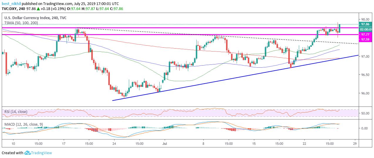 US Dollar Index 240 Min 25 July 2019