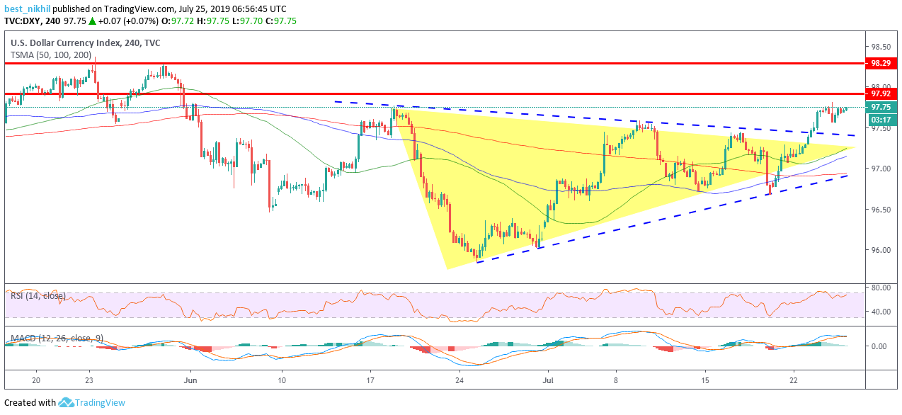 US Dollar Index 240 Min 25 July 2019