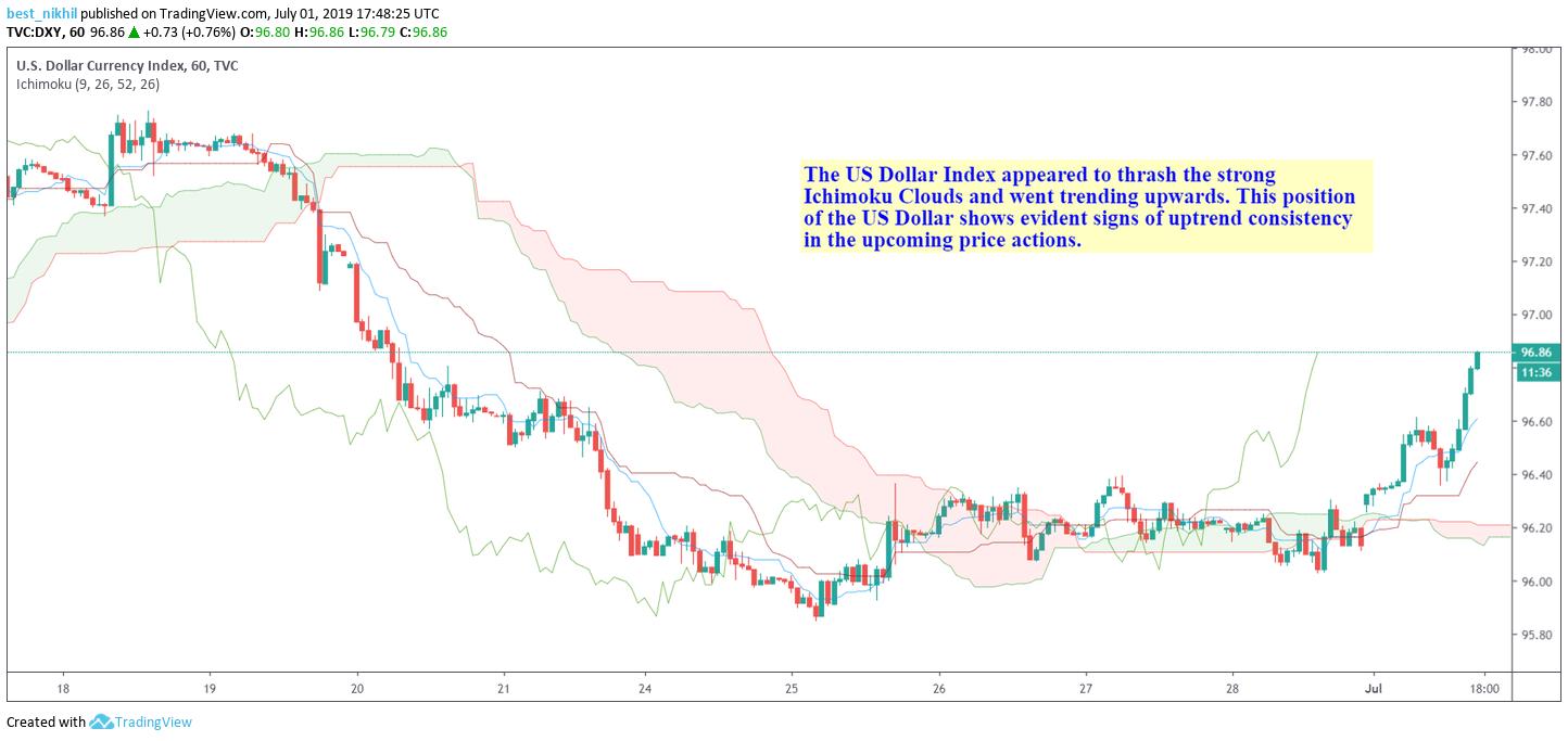 US Dollar Index 60 Min 1 July 2019