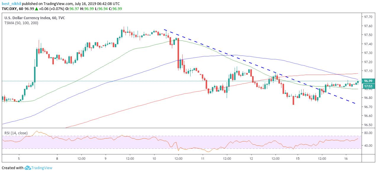 US Dollar Index 60 Min 16 July 2019
