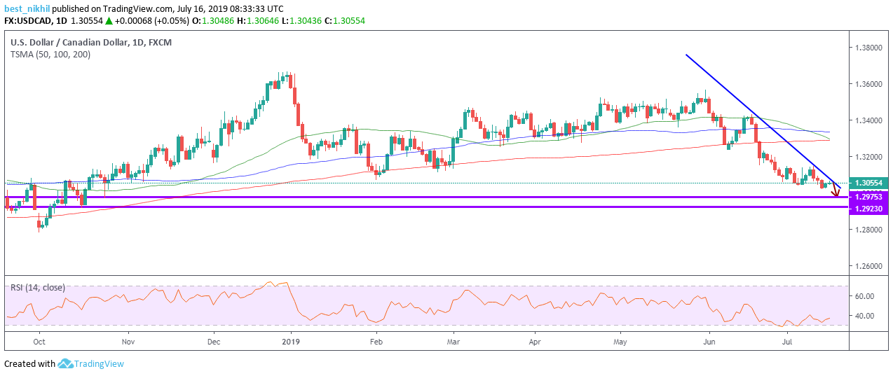 USDCAD 1 Day 16 July 2019