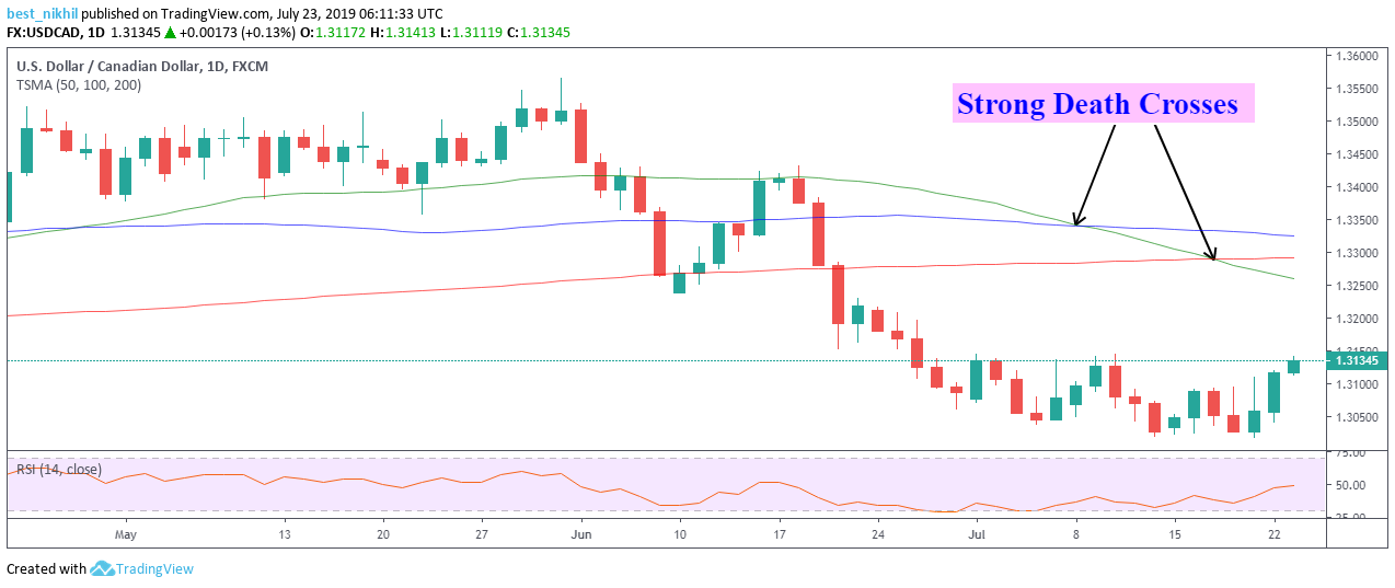 USDCAD 1 Day 23 July 2019