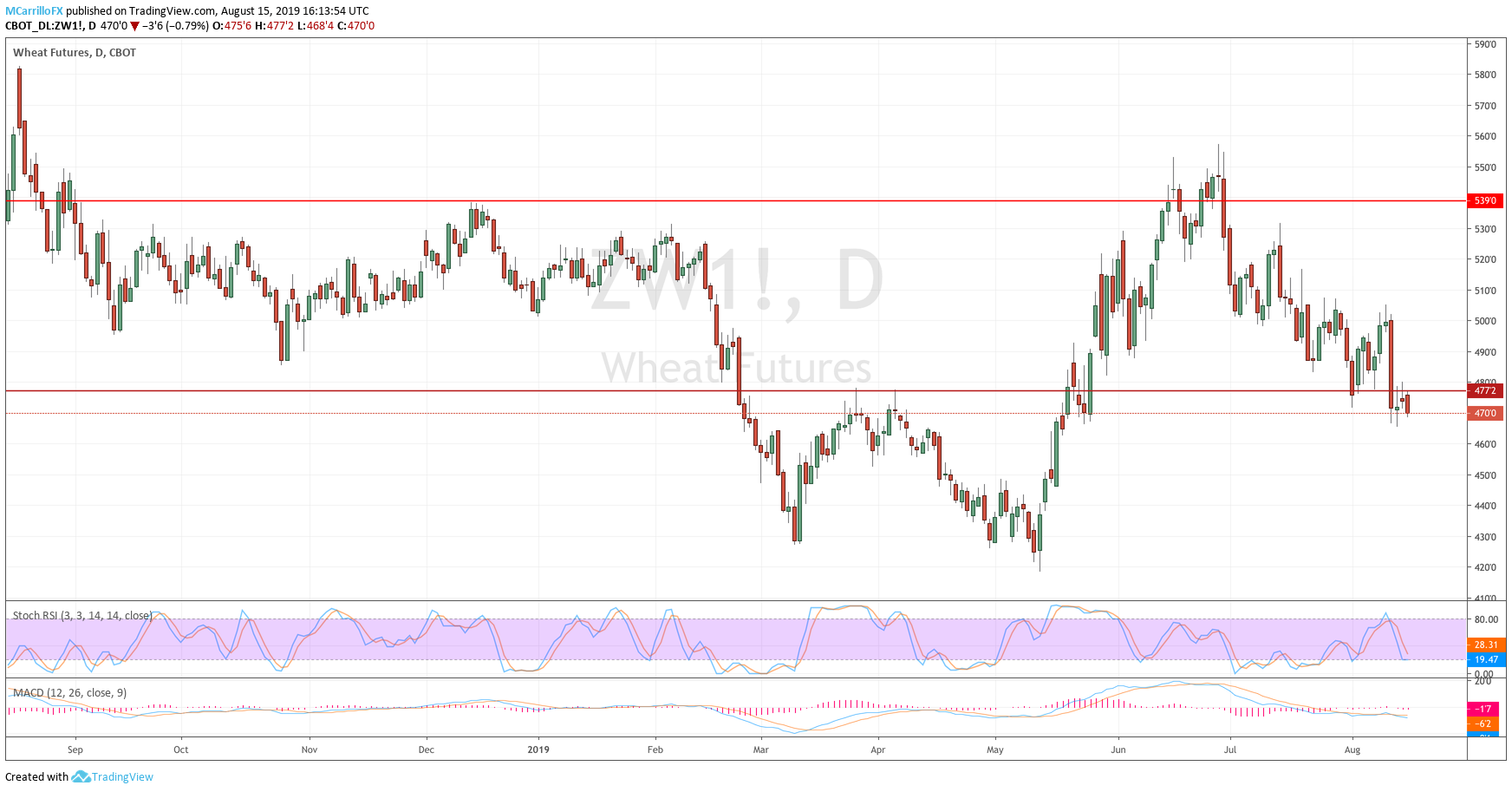 Daily chart Wheat August 15
