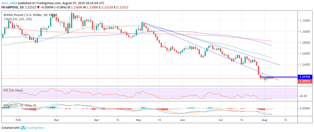 GBPUSD 1 Day 07 August 2019