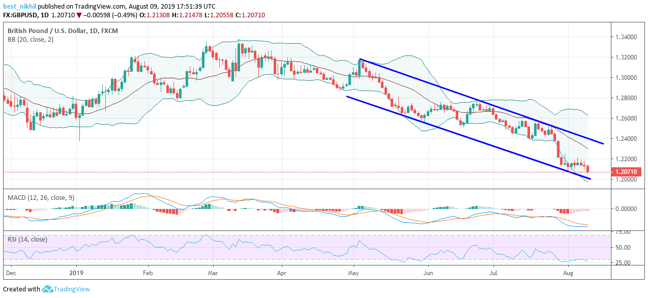 GBPUSD 1 Day 09 August 2019