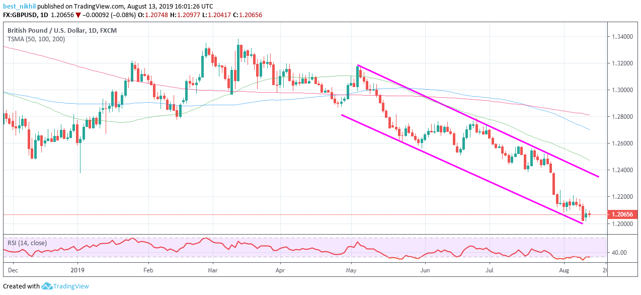 GBPUSD 1 Day 13 August 2019
