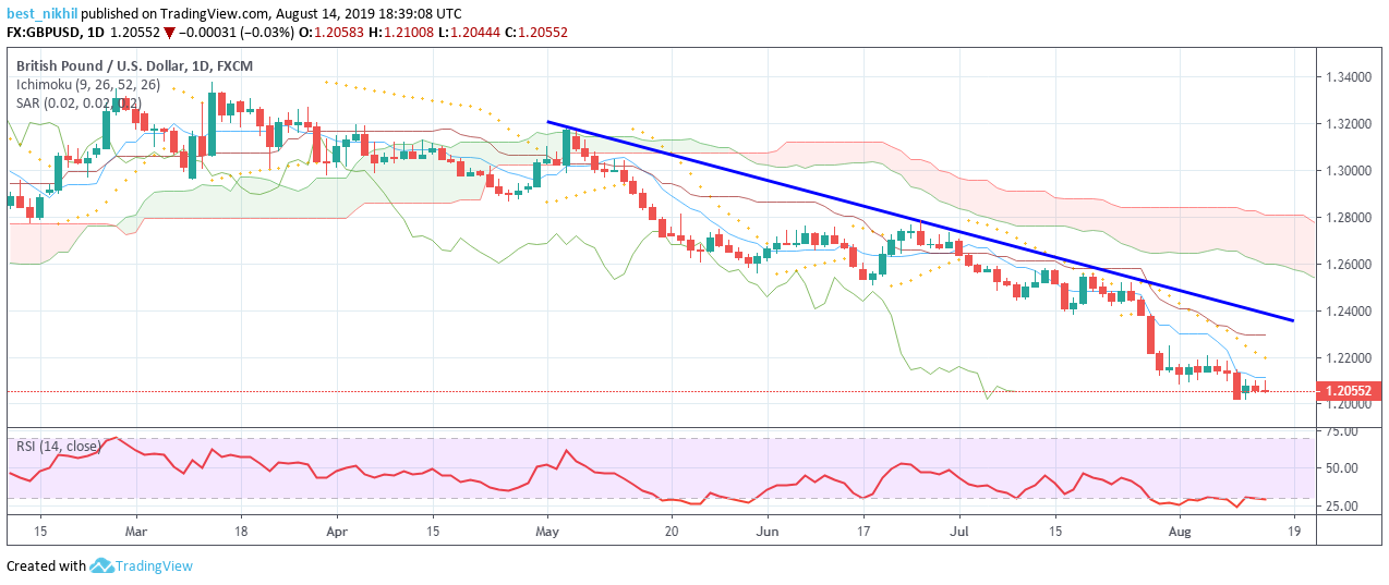 GBPUSD 1 Day 14 August 2019