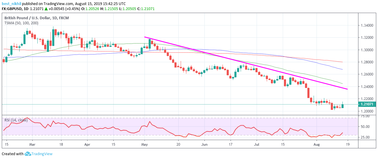 GBPUSD 1 Day 15 August 2019