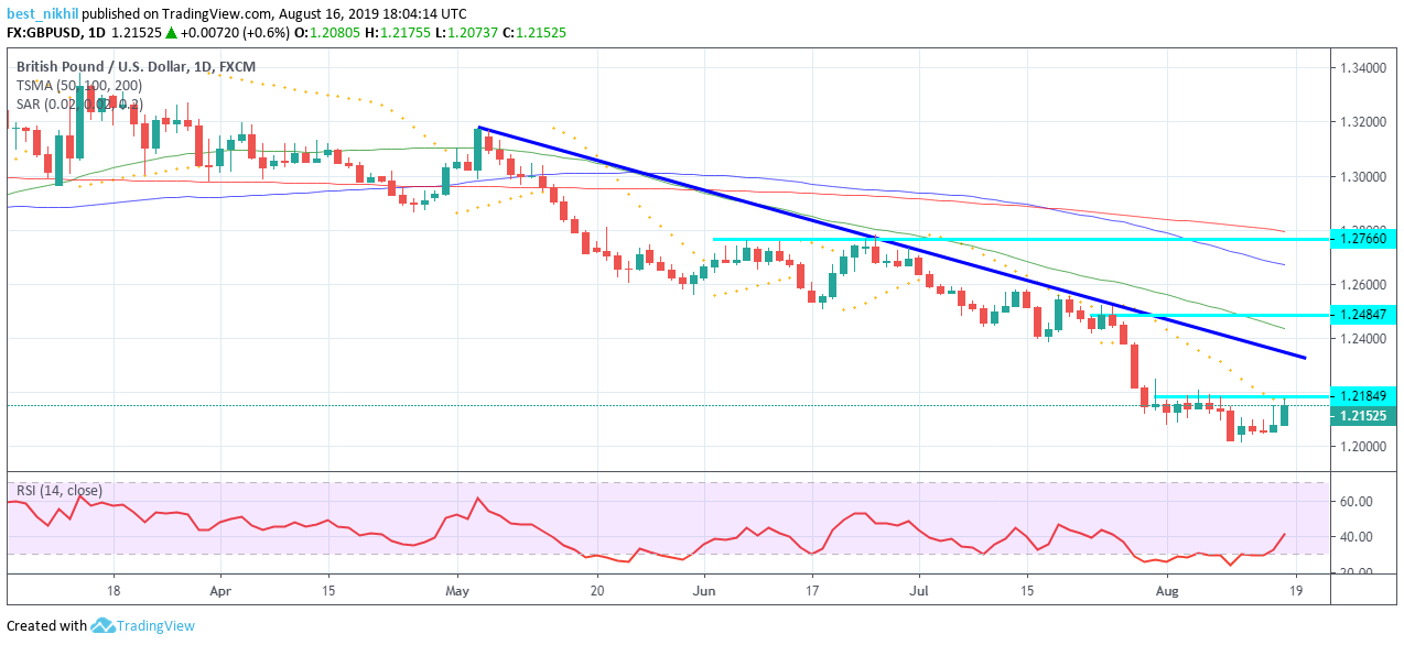 GBPUSD 1 Day 16 August 2019