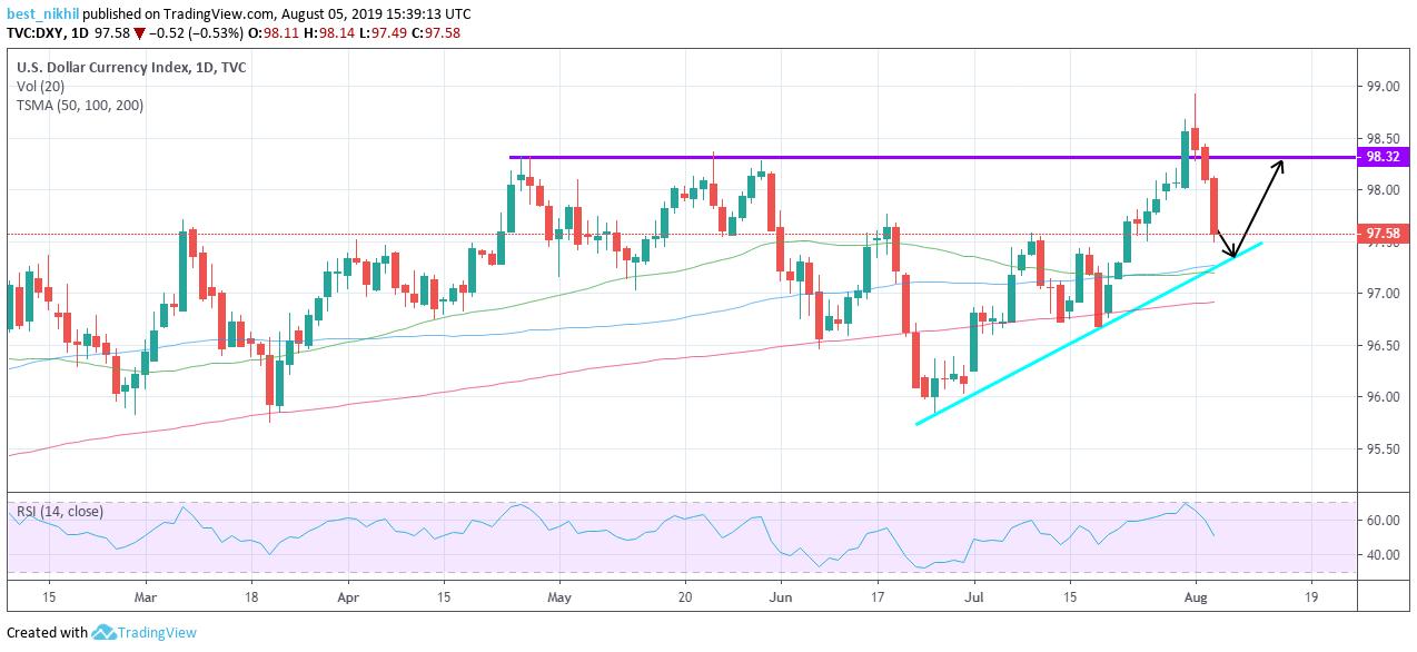 US Dollar Index 1 Day 05 August 2019